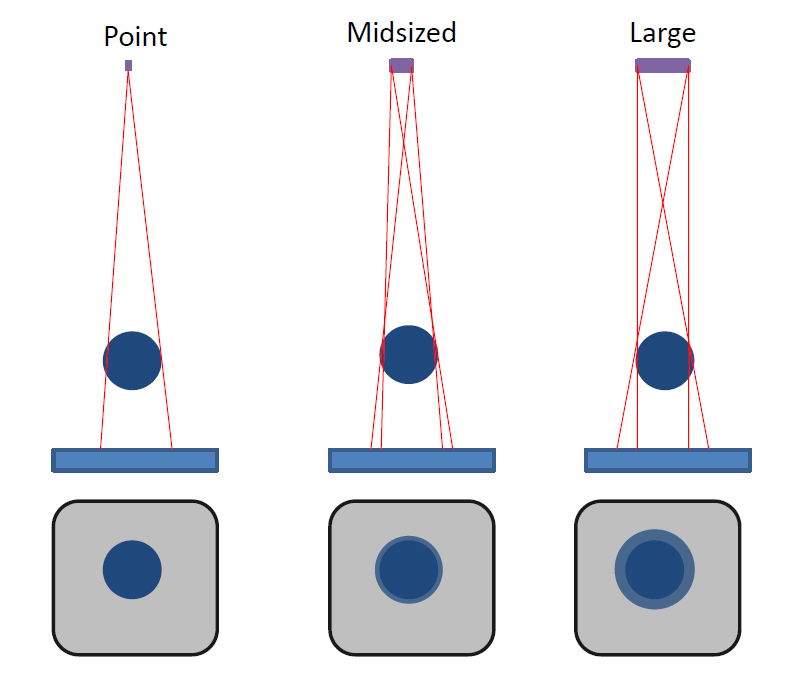 how to create a distance to target diagram